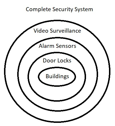 Complete Security Systems